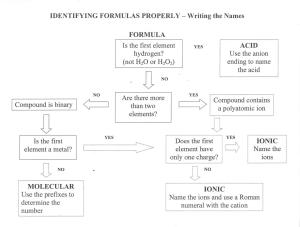 ID Formulas Map