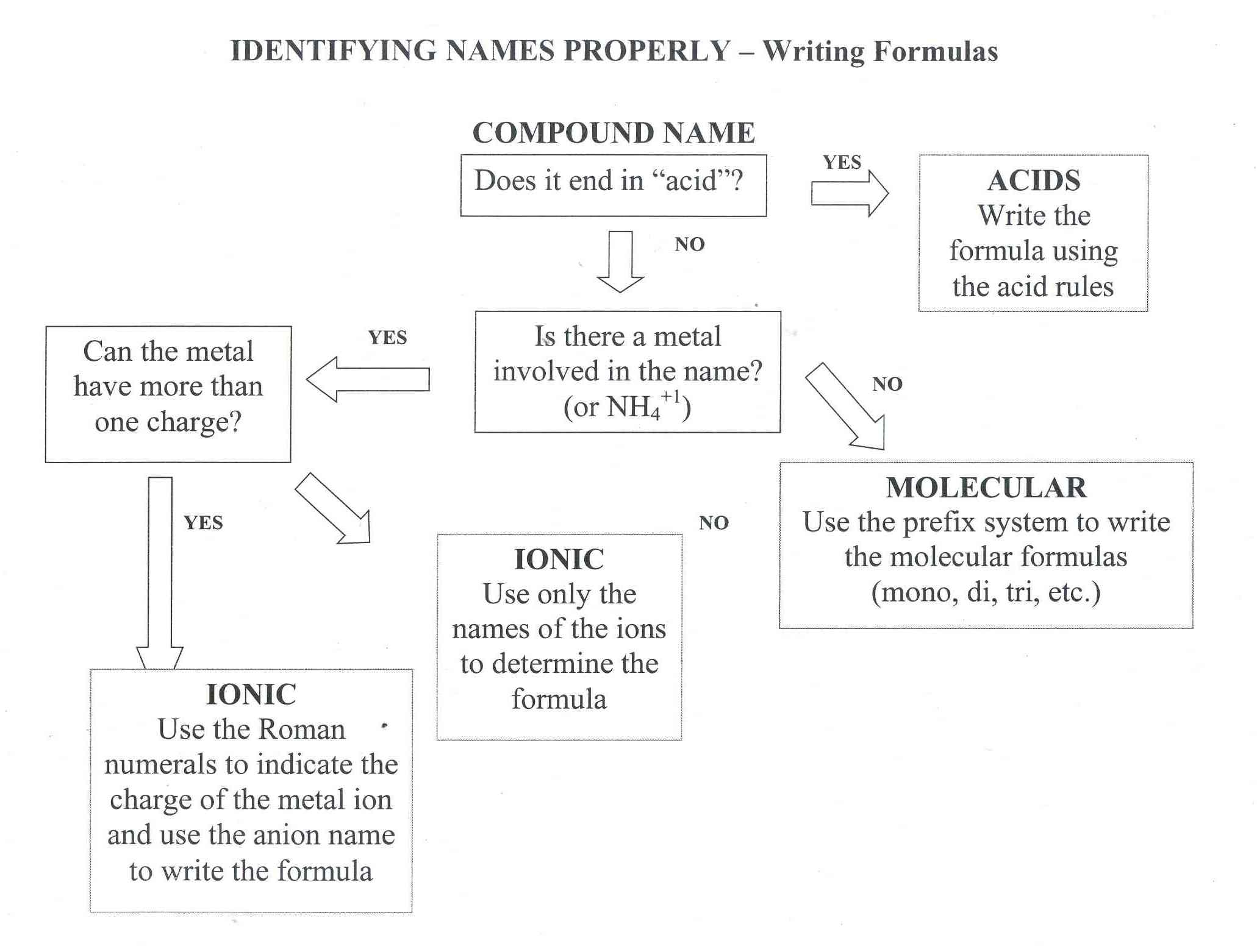 Uncategorized Ionic Naming Worksheet binary ionic compounds worksheet answers termolak nomenclature rringband